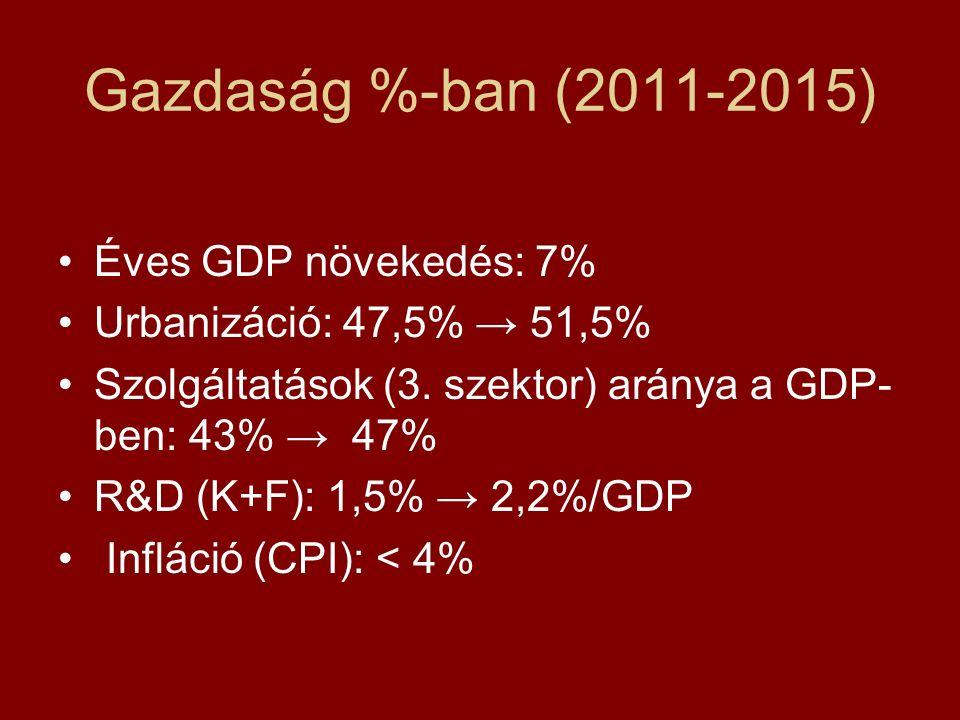 Gazdaság %-ban (2011-2015) Éves GDP növekedés: 7% Urbanizáció: 47,5% → 51,5% Szolgáltatások (3.