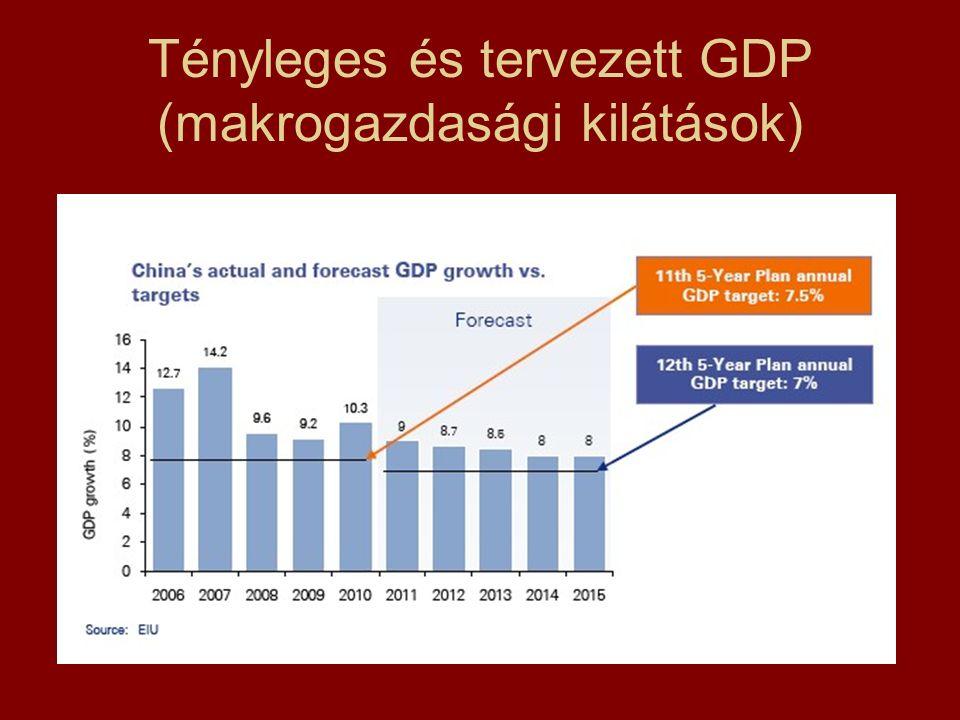 Tényleges és tervezett GDP (makrogazdasági kilátások)