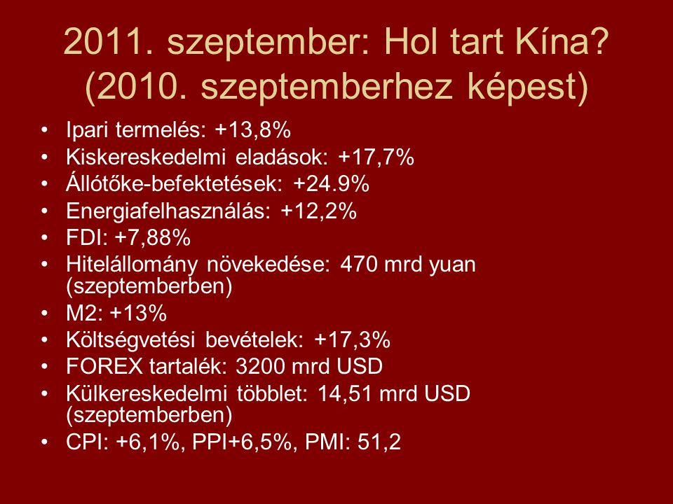 2011. szeptember: Hol tart Kína. (2010.