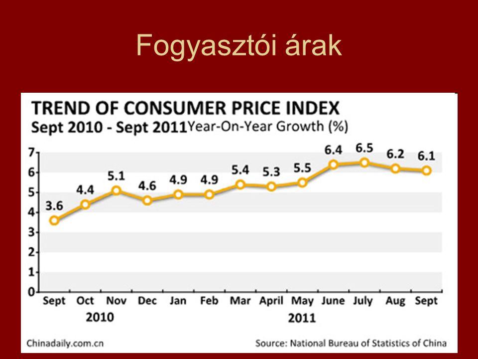 Fogyasztói árak