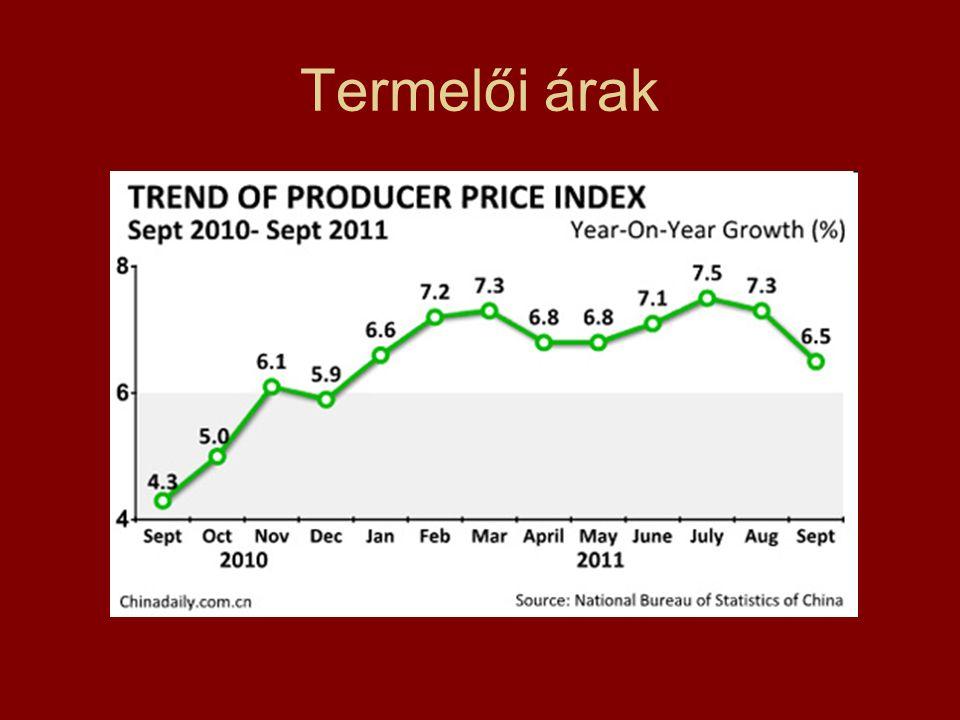 Termelői árak