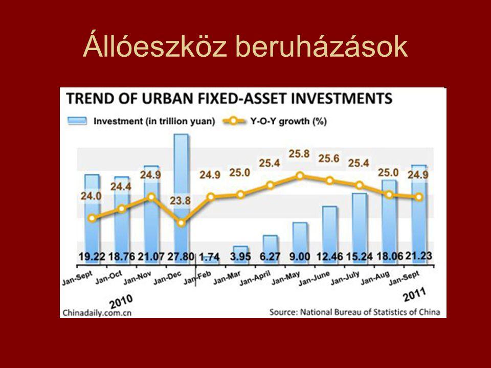 Állóeszköz beruházások