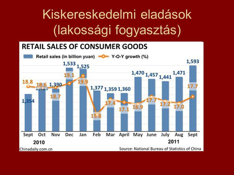 Kiskereskedelmi eladások (lakossági fogyasztás)
