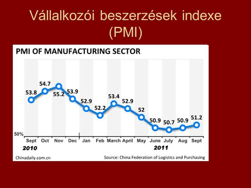 Vállalkozói beszerzések indexe (PMI)