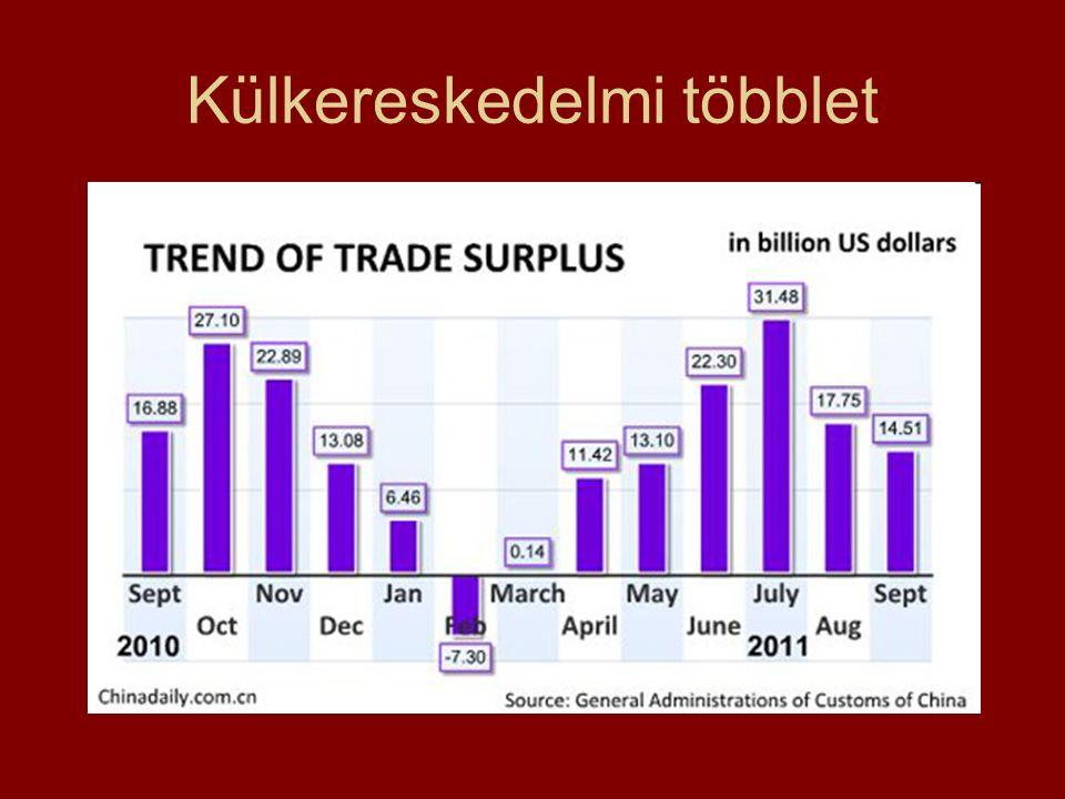 Külkereskedelmi többlet