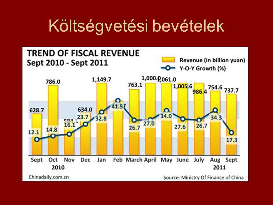 Költségvetési bevételek