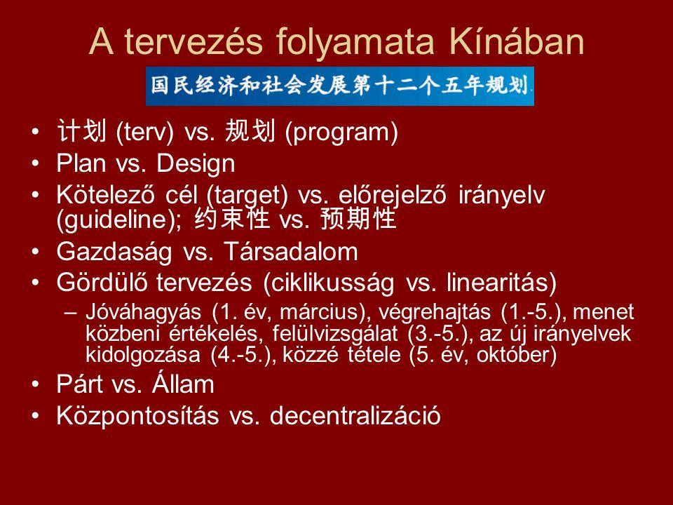 A tervezés folyamata Kínában 计划 (terv) vs. 规划 (program) Plan vs.