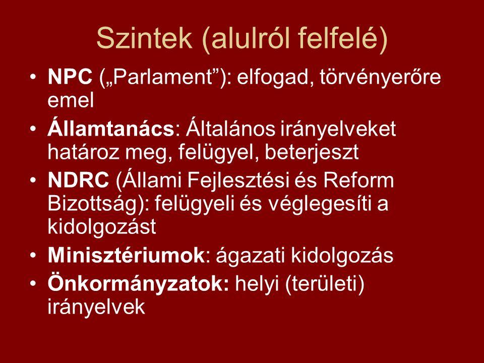 """Szintek (alulról felfelé) NPC (""""Parlament ): elfogad, törvényerőre emel Államtanács: Általános irányelveket határoz meg, felügyel, beterjeszt NDRC (Állami Fejlesztési és Reform Bizottság): felügyeli és véglegesíti a kidolgozást Minisztériumok: ágazati kidolgozás Önkormányzatok: helyi (területi) irányelvek"""