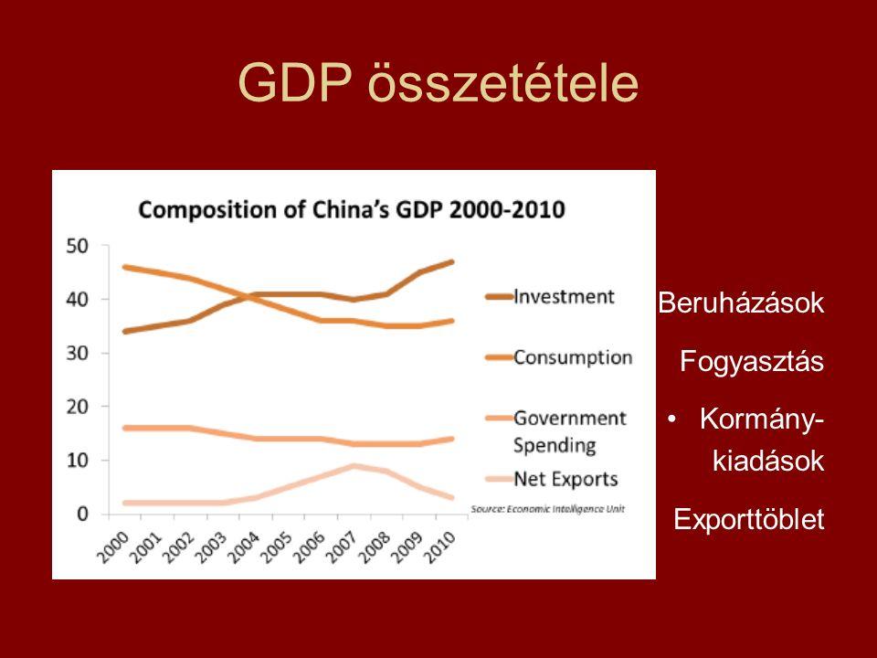 GDP összetétele Beruházások Fogyasztás Kormány- kiadások Exporttöblet