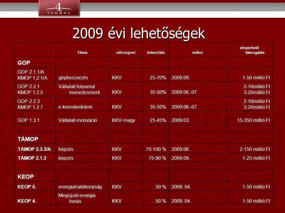 Témacélcsoportintenzitásmikor elnyerhető támogatás GOP GOP 2.1.1/A KMOP 1.2.1/AgépbeszerzésKKV25-70%2009.09.1-50 millió Ft GOP 2.2.1 KMOP 1.2.5 Vállalati folyamat menedzsmentKKV35-50%2009.06.-07 2-16millió Ft 3-20millió Ft GOP 2.2.3 KMOP 1.2.7e-kereskedelemKKV35-50%2009.06.-07 2-16millió Ft 3-20millió Ft GOP 1.3.1Vállalati innovációKKV+nagy25-45%2009.03.15-350 millió Ft TÁMOP TÁMOP 2.3.3/AképzésKKV70-100 %2009.06.2-150 millió Ft TÁMOP 2.1.3képzésKKV75-90 %2009.09.1-25 millió Ft KEOP KEOP 5.energiahatékonyságKKV50 %2009.