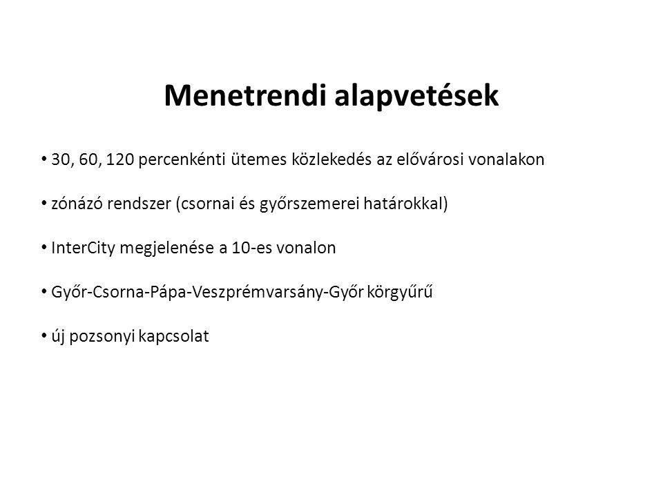 30, 60, 120 percenkénti ütemes közlekedés az elővárosi vonalakon zónázó rendszer (csornai és győrszemerei határokkal) InterCity megjelenése a 10-es vonalon Győr-Csorna-Pápa-Veszprémvarsány-Győr körgyűrű új pozsonyi kapcsolat Menetrendi alapvetések