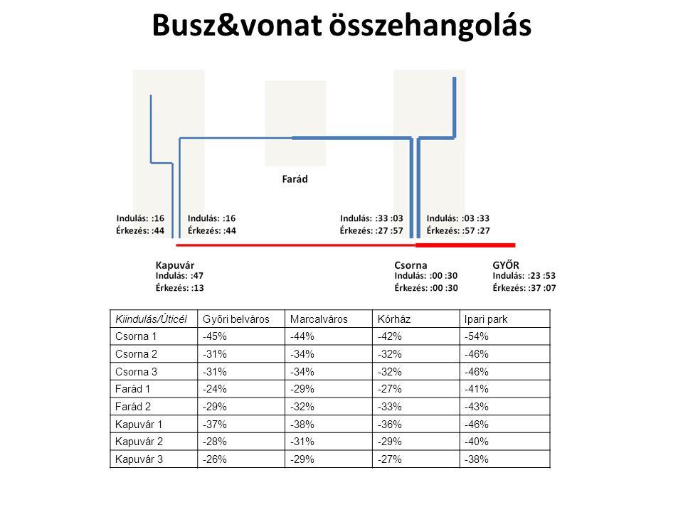 Kiindulás/ÚticélGyőri belvárosMarcalvárosKórházIpari park Csorna 1-45%-44%-42%-54% Csorna 2-31%-34%-32%-46% Csorna 3-31%-34%-32%-46% Farád 1-24%-29%-27%-41% Farád 2-29%-32%-33%-43% Kapuvár 1-37%-38%-36%-46% Kapuvár 2-28%-31%-29%-40% Kapuvár 3-26%-29%-27%-38% Busz&vonat összehangolás
