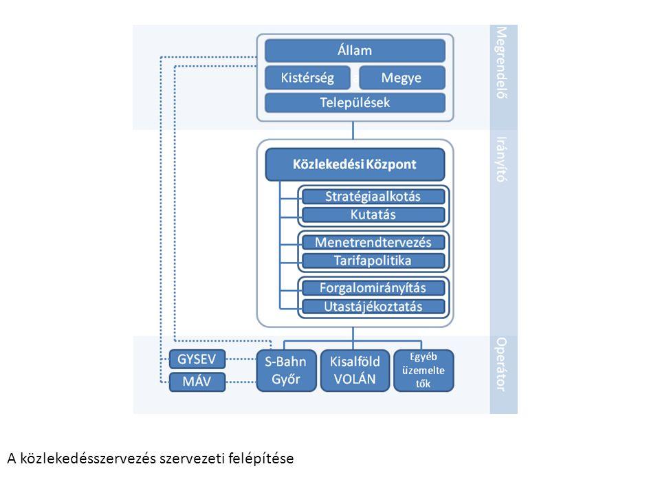 A közlekedésszervezés szervezeti felépítése