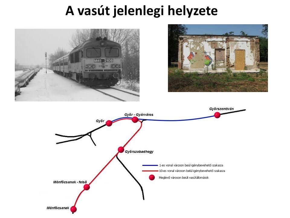 A vasút jelenlegi helyzete