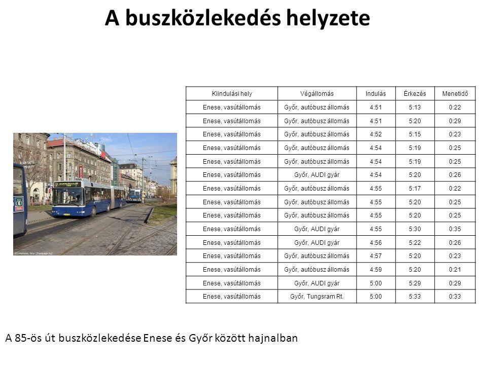 Kiindulási helyVégállomásIndulásÉrkezésMenetidő Enese, vasútállomásGyőr, autóbusz állomás4:515:130:22 Enese, vasútállomásGyőr, autóbusz állomás4:515:200:29 Enese, vasútállomásGyőr, autóbusz állomás4:525:150:23 Enese, vasútállomásGyőr, autóbusz állomás4:545:190:25 Enese, vasútállomásGyőr, autóbusz állomás4:545:190:25 Enese, vasútállomásGyőr, AUDI gyár4:545:200:26 Enese, vasútállomásGyőr, autóbusz állomás4:555:170:22 Enese, vasútállomásGyőr, autóbusz állomás4:555:200:25 Enese, vasútállomásGyőr, autóbusz állomás4:555:200:25 Enese, vasútállomásGyőr, AUDI gyár4:555:300:35 Enese, vasútállomásGyőr, AUDI gyár4:565:220:26 Enese, vasútállomásGyőr, autóbusz állomás4:575:200:23 Enese, vasútállomásGyőr, autóbusz állomás4:595:200:21 Enese, vasútállomásGyőr, AUDI gyár5:005:290:29 Enese, vasútállomásGyőr, Tungsram Rt.5:005:330:33 A 85-ös út buszközlekedése Enese és Győr között hajnalban A buszközlekedés helyzete