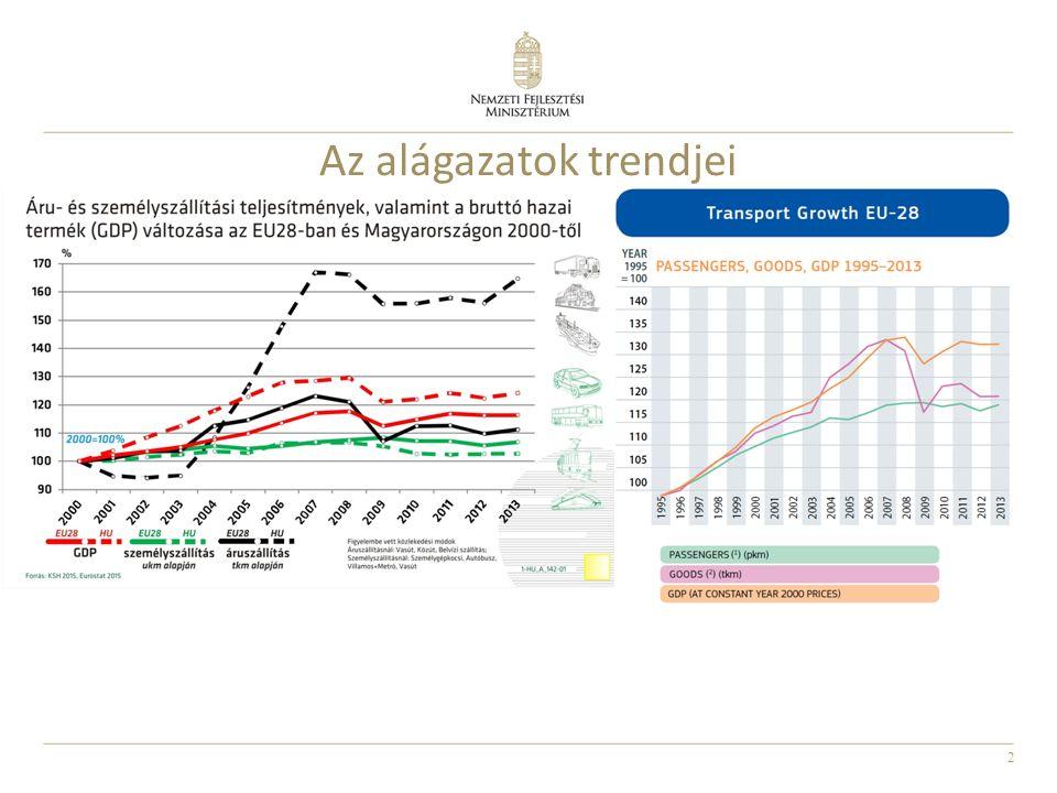 2 Az alágazatok trendjei
