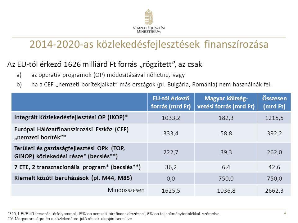 5 Évente megvalósuló új megtakarítás 2015-2020 között (PJ) összes új megtakarítás (PJ) Kumulált hatás összesen 2014201520162017201820192020 Energiahatékonyság érvényesítése az autóbusz- állomány rekonstrukciója során 00,063 0,3781,26 Elektromos mobilitás támogatása000,0650,1580,2710,4590,6901,6431,64 Útdíjak alkalmazása következtében a forgalom racionalizálása, üresfutások mérséklése, kombinált szállítás, átterelés vasútra 1,29 1,491,782,1710,6 Kerékpáros közlekedés fejlesztése (TOP és GINOP) 0,5 3,512,5 Öko-vezetés oktatása, elterjesztése 0 00,1060,1920,2220,2660,3381,124 KÖZOP közösségi közlekedés fejlesztési projektek 0,03350,0880,17700000,29851,4925 Összesen:1,82351,9412,2012,2032,5463,0683,76117,543528,6165 Környezetvédelem, közlekedésbiztonság KEHCsT - Közlekedési Energiahatékonysági Cselekvési Terv