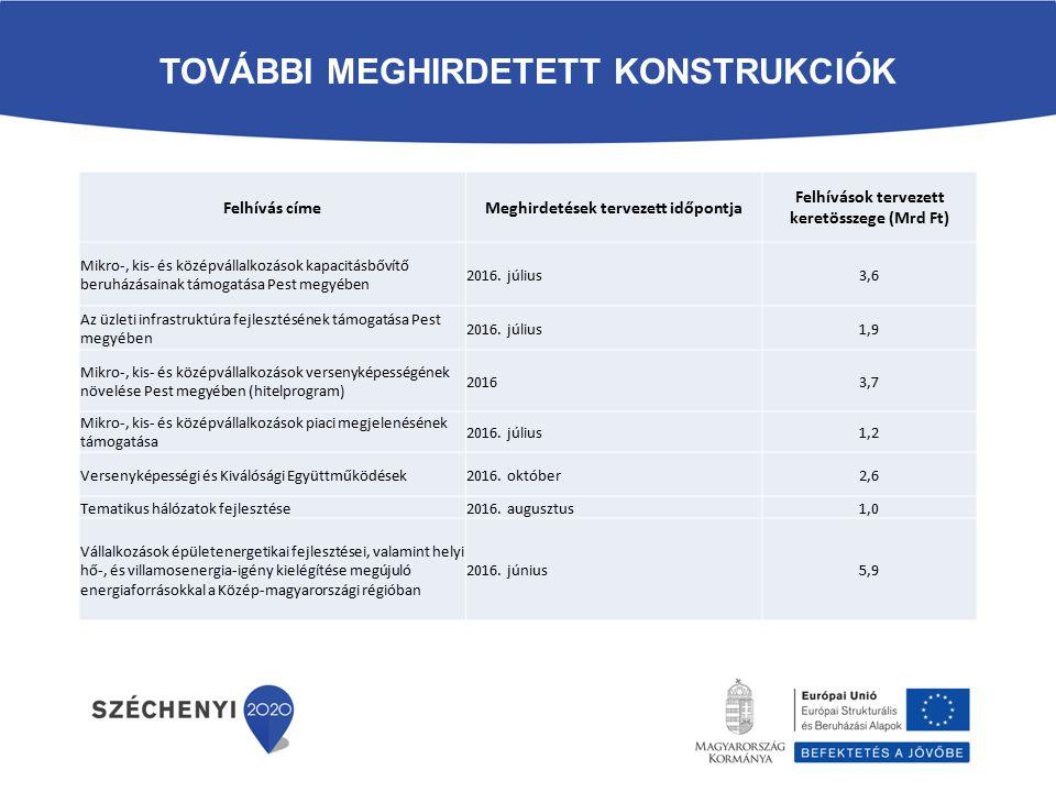 TOVÁBBI MEGHIRDETETT KONSTRUKCIÓK Felhívás címeMeghirdetések tervezett időpontja Felhívások tervezett keretösszege (Mrd Ft) Mikro-, kis- és középválla