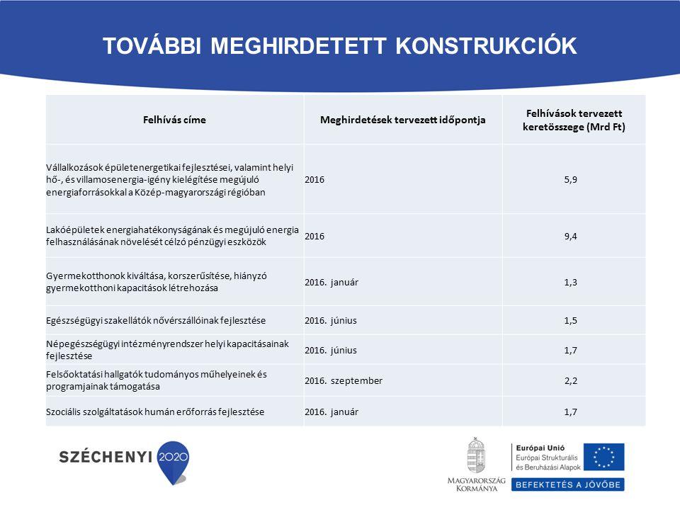 TOVÁBBI MEGHIRDETETT KONSTRUKCIÓK Felhívás címeMeghirdetések tervezett időpontja Felhívások tervezett keretösszege (Mrd Ft) Vállalkozások épületenergetikai fejlesztései, valamint helyi hő-, és villamosenergia-igény kielégítése megújuló energiaforrásokkal a Közép-magyarországi régióban 2016 5,9 Lakóépületek energiahatékonyságának és megújuló energia felhasználásának növelését célzó pénzügyi eszközök 2016 9,4 Gyermekotthonok kiváltása, korszerűsítése, hiányzó gyermekotthoni kapacitások létrehozása 2016.