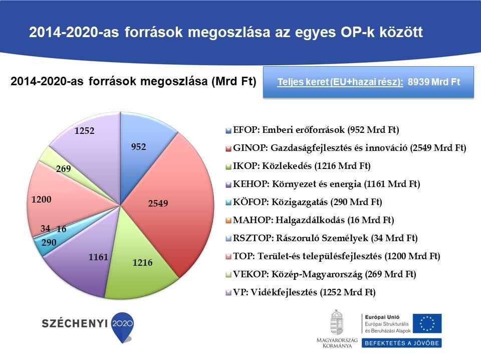 2014-2020-as források megoszlása az egyes OP-k között 2014-2020-as források megoszlása (Mrd Ft) Teljes keret (EU+hazai rész): 8939 Mrd Ft