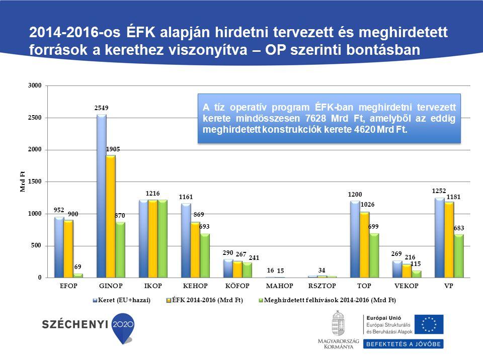 2014-2016-os ÉFK alapján hirdetni tervezett és meghirdetett források a kerethez viszonyítva – OP szerinti bontásban A tíz operatív program ÉFK-ban meghirdetni tervezett kerete mindösszesen 7628 Mrd Ft, amelyből az eddig meghirdetett konstrukciók kerete 4620 Mrd Ft.