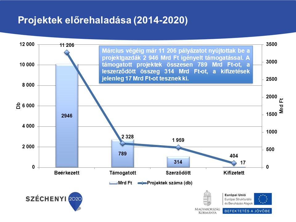 Projektek előrehaladása (2014-2020)