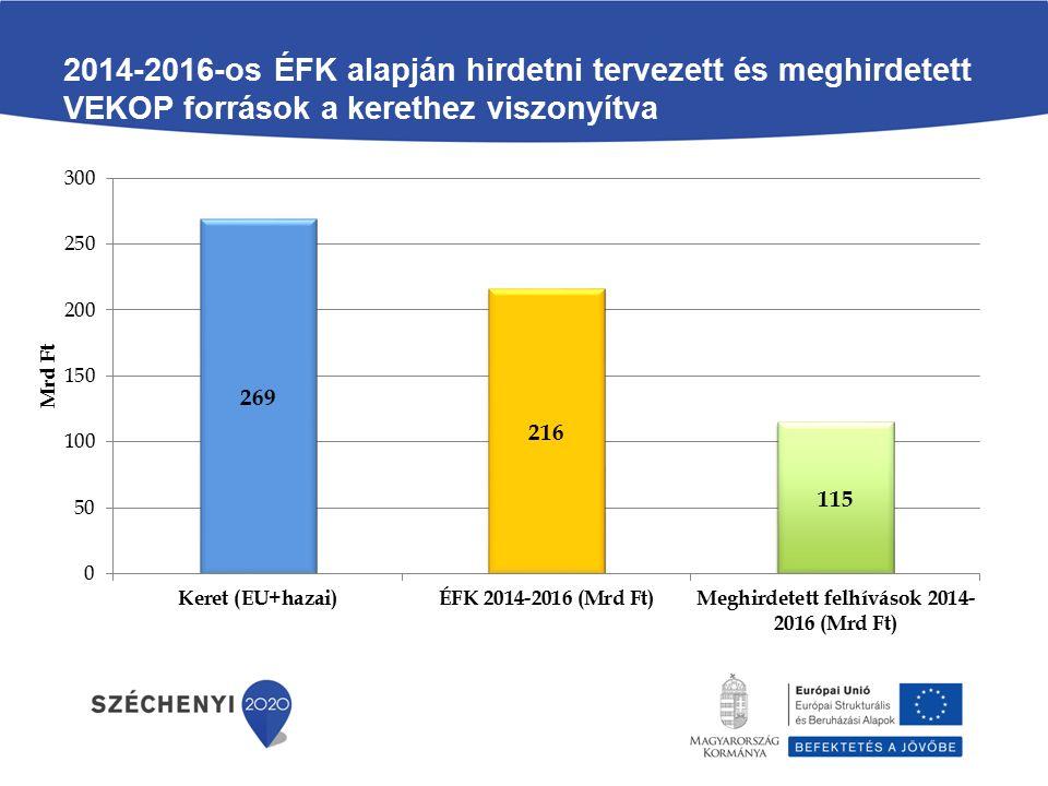 2014-2016-os ÉFK alapján hirdetni tervezett és meghirdetett VEKOP források a kerethez viszonyítva