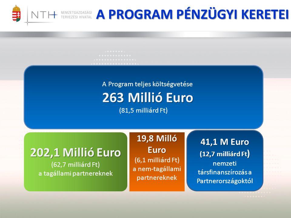 A PROGRAM PÉNZÜGYI KERETEI A Program teljes költségvetése 263 Millió Euro 263 Millió Euro (81,5 milliárd Ft) 19,8 Milló Euro (6,1 milliárd Ft) a nem-tagállami partnereknek 202,1 Millió Euro (62,7 milliárd Ft) a tagállami partnereknek 41,1 M Euro (12,7 milliárd Ft ) nemzeti társfinanszírozás a Partnerországoktól