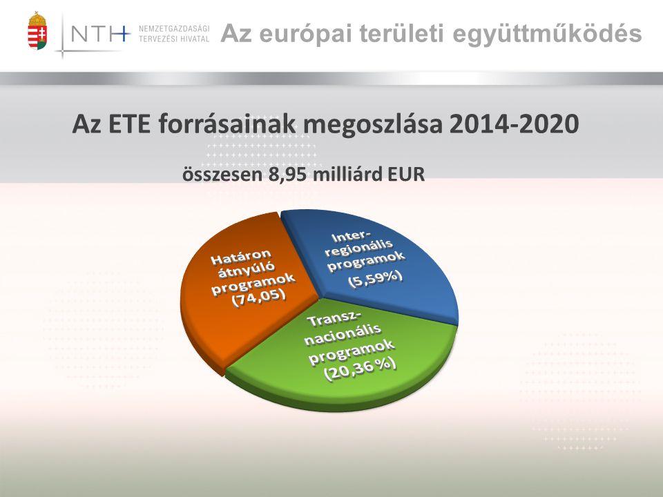 Az ETE forrásainak megoszlása 2014-2020 összesen 8,95 milliárd EUR Az európai területi együttműködés