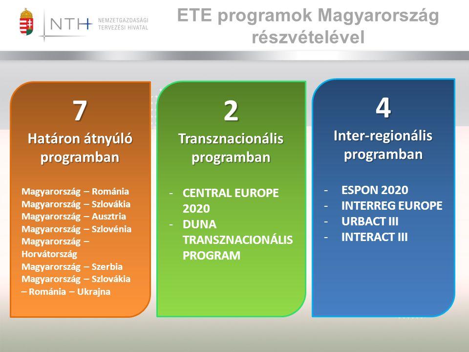 ETE programok Magyarország részvételével 4 Inter-regionális programban -ESPON 2020 -INTERREG EUROPE -URBACT III -INTERACT III 2 Transznacionális programban -CENTRAL EUROPE 2020 -DUNA TRANSZNACIONÁLIS PROGRAM 7 Határon átnyúló programban Magyarország – Románia Magyarország – Szlovákia Magyarország – Ausztria Magyarország – Szlovénia Magyarország – Horvátország Magyarország – Szerbia Magyarország – Szlovákia – Románia – Ukrajna