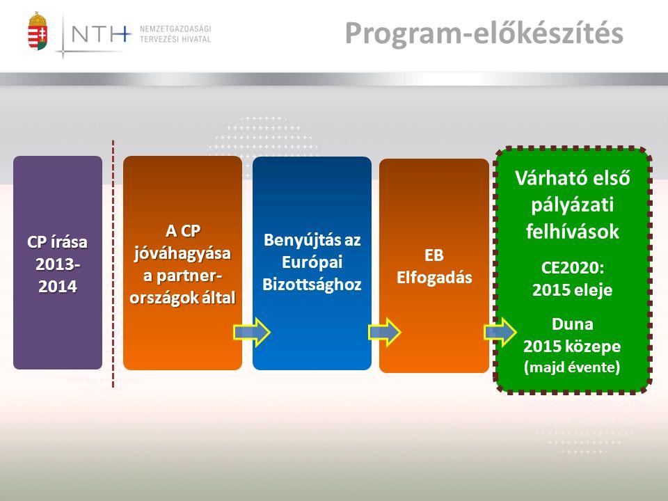 Program-előkészítés A CP jóváhagyása a partner- országok által CP írása 2013- 2014 EB Elfogadás Benyújtás az Európai Bizottsághoz Várható első pályázati felhívások CE2020: 2015 eleje Duna 2015 közepe (majd évente)