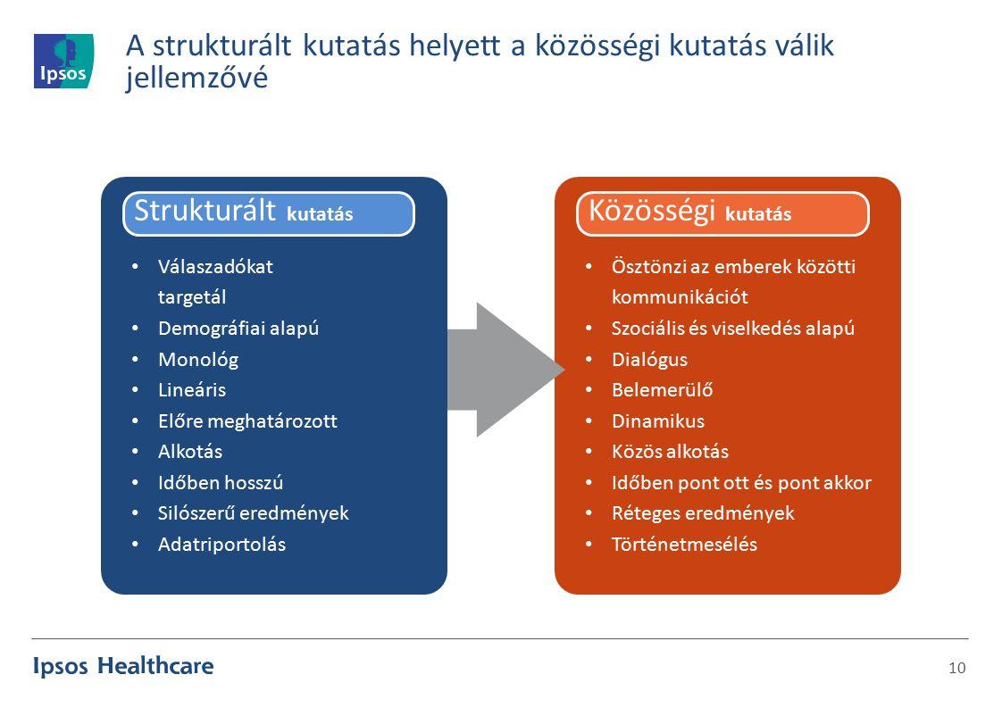 A strukturált kutatás helyett a közösségi kutatás válik jellemzővé 10 Közösségi kutatás Ösztönzi az emberek közötti kommunikációt Szociális és viselkedés alapú Dialógus Belemerülő Dinamikus Közös alkotás Időben pont ott és pont akkor Réteges eredmények Történetmesélés Strukturált kutatás Válaszadókat targetál Demográfiai alapú Monológ Lineáris Előre meghatározott Alkotás Időben hosszú Silószerű eredmények Adatriportolás