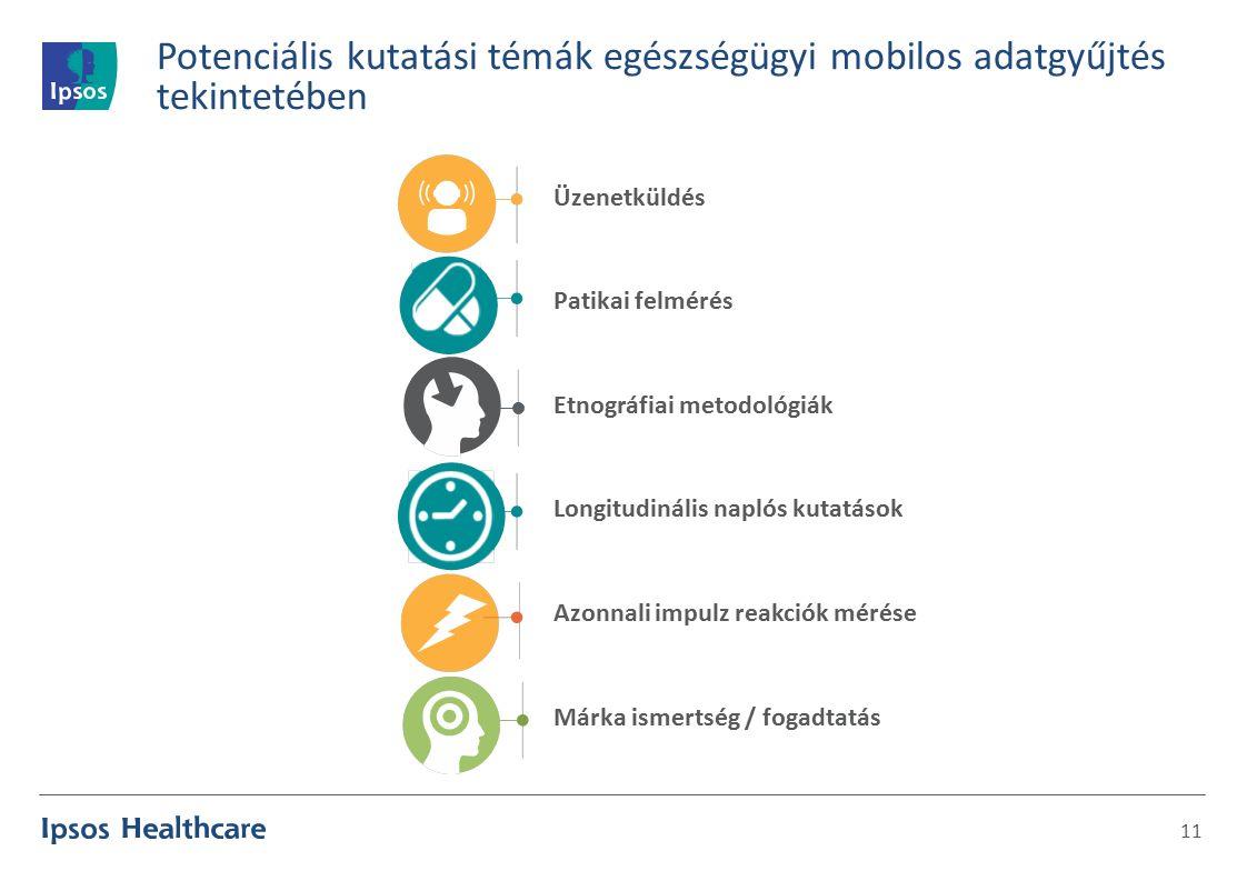 Potenciális kutatási témák egészségügyi mobilos adatgyűjtés tekintetében 11 Üzenetküldés Patikai felmérés Etnográfiai metodológiák Longitudinális naplós kutatások Azonnali impulz reakciók mérése Márka ismertség / fogadtatás