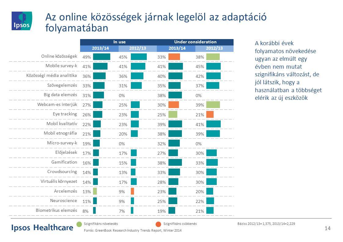 In useUnder consideration 2013/142012/132013/142012/13 Online közösségek 49%45%33%38% Mobile survey-k 41% 45% Közösségi média analitika 36% 40%42% Szövegelemzés 33%31%35%37% Big data elemzés 31%0%38%0% Webcam-es interjúk 27%25%30%39% Eye tracking 26%23%25%21% Mobil kvalitatív 22%23%39%41% Mobil etnográfia 21%20%38%39% Micro-survey-k 19%0%32%0% Előjelzések 17% 27%30% Gamification 16%15%38%33% Crowdsourcing 14%13%33%30% Virtuális környezet 14%17%28%30% Arcelemzés 13%9%23%20% Neuroscience 11%9%25%22% Biometrikus elemzés 8%7%19%21% Szignifikáns növekedésSzignifikáns csökkenésBáziss 2012/13= 1,375, 2013/14=2,229 Forrás: GreenBook Research Industry Trends Report, Winter 2014 14 A korábbi évek folyamatos növekedése ugyan az elmúlt egy évben nem mutat szignifikáns változást, de jól látszik, hogy a használatban a többséget elérik az új eszközök Az online közösségek járnak legelöl az adaptáció folyamatában