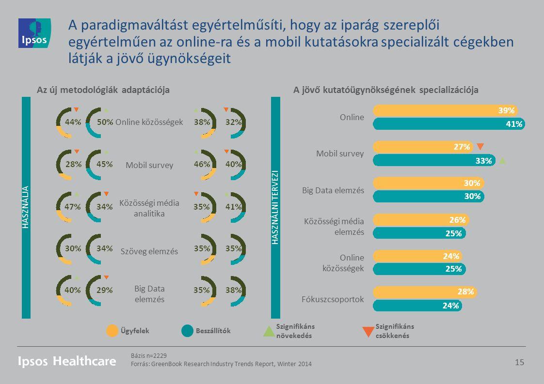 A paradigmaváltást egyértelműsíti, hogy az iparág szereplői egyértelműen az online-ra és a mobil kutatásokra specializált cégekben látják a jövő ügynökségeit 15 Bázis n=2229 Forrás: GreenBook Research Industry Trends Report, Winter 2014 ÜgyfelekBeszállítók Szignifikáns növekedés Szignifikáns csökkenés HASZNÁLJAHASZNÁLNI TERVEZI A jövő kutatóügynökségének specializációjaAz új metodológiák adaptációja Online Mobil survey Big Data elemzés Közösségi média elemzés Online közösségek Fókuszcsoportok Online közösségek Mobil survey Közösségi média analitika Szöveg elemzés Big Data elemzés