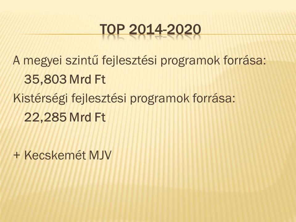 A megyei szintű fejlesztési programok forrása: 35,803 Mrd Ft Kistérségi fejlesztési programok forrása: 22,285 Mrd Ft + Kecskemét MJV