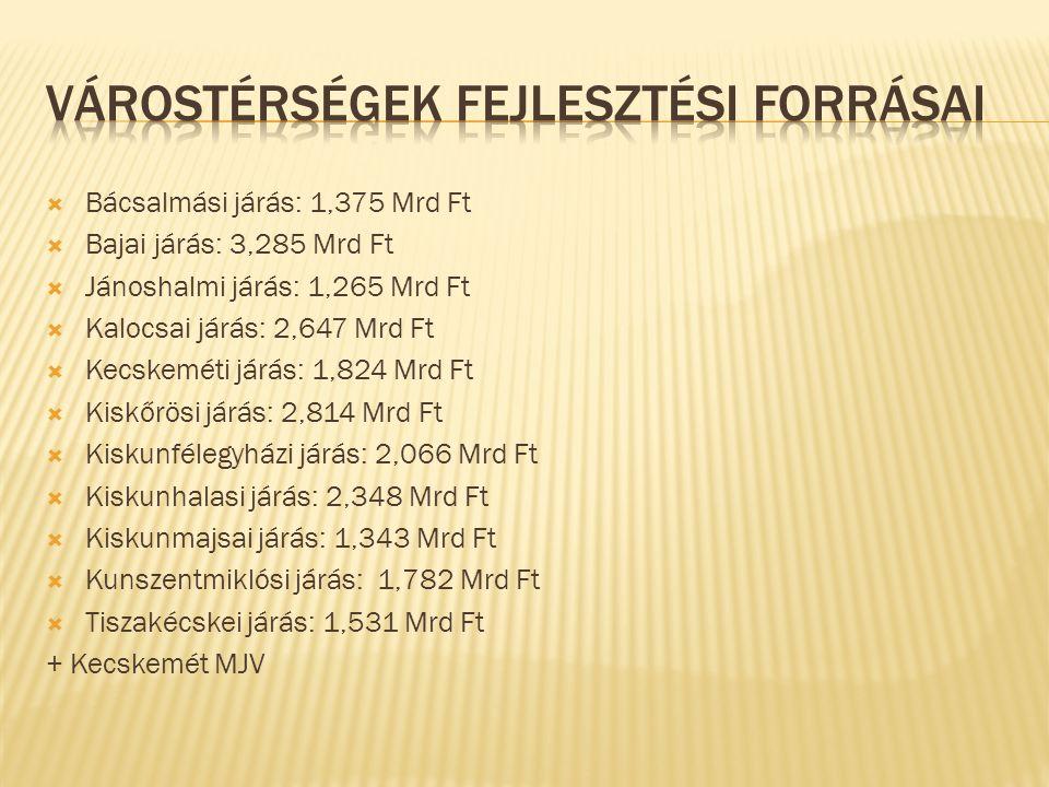  Bácsalmási járás: 1,375 Mrd Ft  Bajai járás: 3,285 Mrd Ft  Jánoshalmi járás: 1,265 Mrd Ft  Kalocsai járás: 2,647 Mrd Ft  Kecskeméti járás: 1,824 Mrd Ft  Kiskőrösi járás: 2,814 Mrd Ft  Kiskunfélegyházi járás: 2,066 Mrd Ft  Kiskunhalasi járás: 2,348 Mrd Ft  Kiskunmajsai járás: 1,343 Mrd Ft  Kunszentmiklósi járás: 1,782 Mrd Ft  Tiszakécskei járás: 1,531 Mrd Ft + Kecskemét MJV