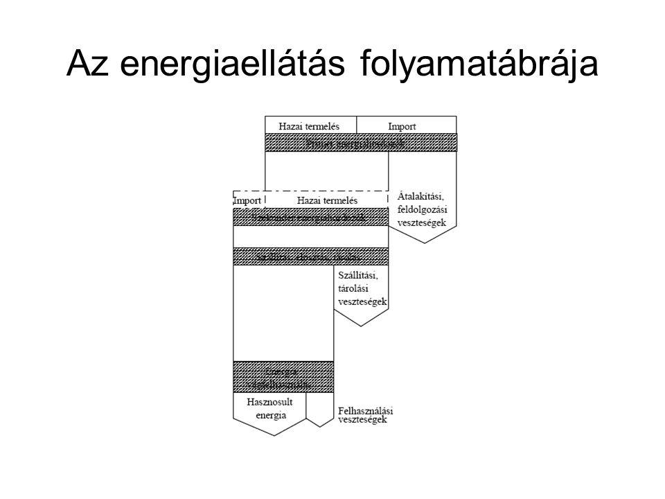 Az energiaellátás folyamatábrája