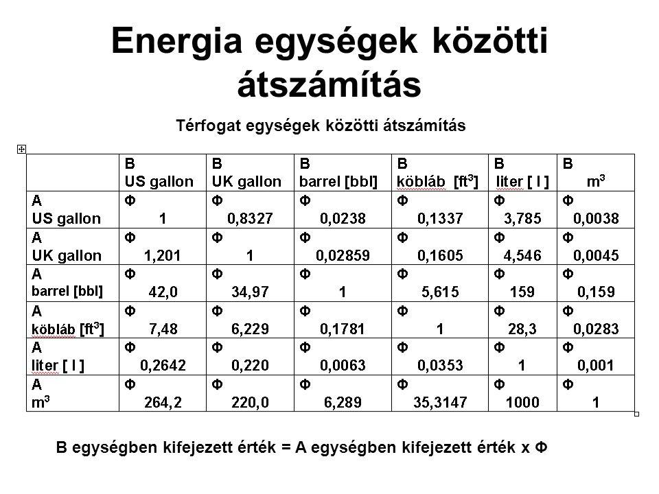 Energia egységek közötti átszámítás B egységben kifejezett érték = A egységben kifejezett érték x Φ Térfogat egységek közötti átszámítás