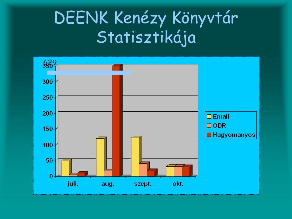 DEENK Kenézy Könyvtár Statisztikája 629