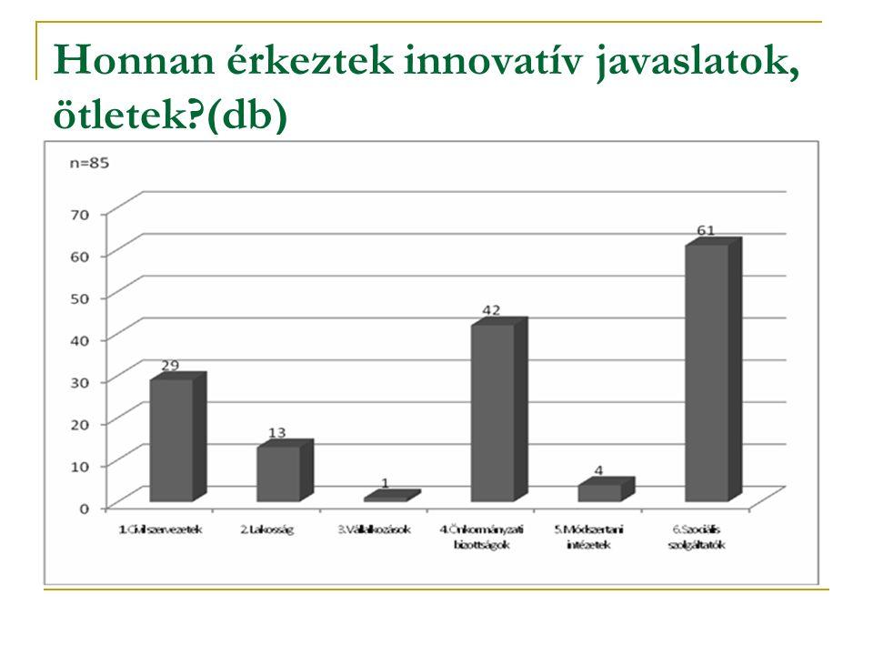 Honnan érkeztek innovatív javaslatok, ötletek (db)