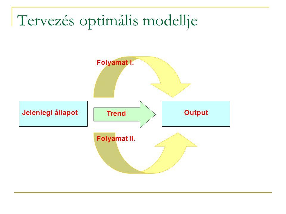 Tervezés optimális modellje Jelenlegi állapotOutput Folyamat I. Folyamat II. Trend