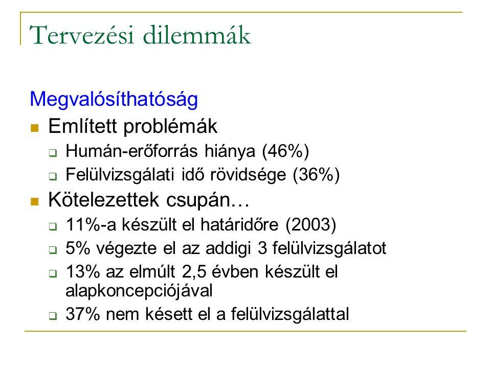 Tervezési dilemmák Megvalósíthatóság Említett problémák  Humán-erőforrás hiánya (46%)  Felülvizsgálati idő rövidsége (36%) Kötelezettek csupán…  11%-a készült el határidőre (2003)  5% végezte el az addigi 3 felülvizsgálatot  13% az elmúlt 2,5 évben készült el alapkoncepciójával  37% nem késett el a felülvizsgálattal