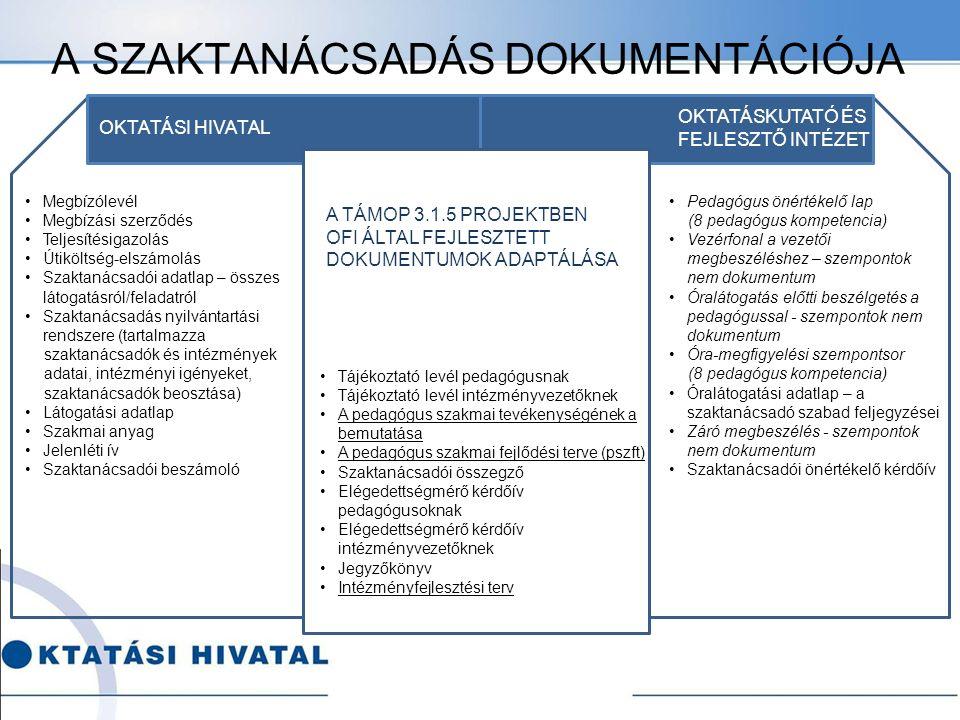 OKTATÁSI HIVATAL Megbízólevél Megbízási szerződés Teljesítésigazolás Útiköltség-elszámolás Szaktanácsadói adatlap – összes látogatásról/feladatról Szaktanácsadás nyilvántartási rendszere (tartalmazza szaktanácsadók és intézmények adatai, intézményi igényeket, szaktanácsadók beosztása) Látogatási adatlap Szakmai anyag Jelenléti ív Szaktanácsadói beszámoló Tájékoztató levél pedagógusnak Tájékoztató levél intézményvezetőknek A pedagógus szakmai tevékenységének a bemutatása A pedagógus szakmai fejlődési terve (pszft) Szaktanácsadói összegző Elégedettségmérő kérdőív pedagógusoknak Elégedettségmérő kérdőív intézményvezetőknek Jegyzőkönyv Intézményfejlesztési terv OKTATÁSKUTATÓ ÉS FEJLESZTŐ INTÉZET Pedagógus önértékelő lap (8 pedagógus kompetencia) Vezérfonal a vezetői megbeszéléshez – szempontok nem dokumentum Óralátogatás előtti beszélgetés a pedagógussal - szempontok nem dokumentum Óra-megfigyelési szempontsor (8 pedagógus kompetencia) Óralátogatási adatlap – a szaktanácsadó szabad feljegyzései Záró megbeszélés - szempontok nem dokumentum Szaktanácsadói önértékelő kérdőív A SZAKTANÁCSADÁS DOKUMENTÁCIÓJA A TÁMOP 3.1.5 PROJEKTBEN OFI ÁLTAL FEJLESZTETT DOKUMENTUMOK ADAPTÁLÁSA