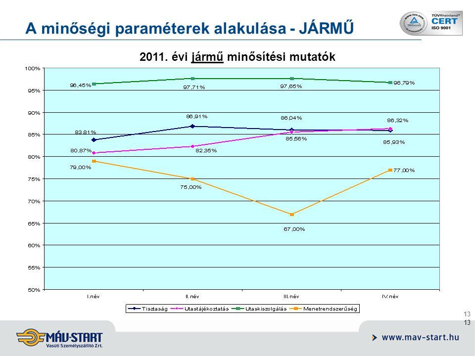 13 A minőségi paraméterek alakulása - JÁRMŰ 2011. évi jármű minősítési mutatók