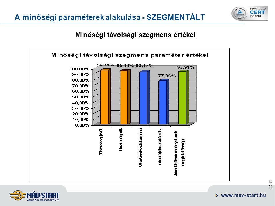 14 A minőségi paraméterek alakulása - SZEGMENTÁLT Minőségi távolsági szegmens értékei
