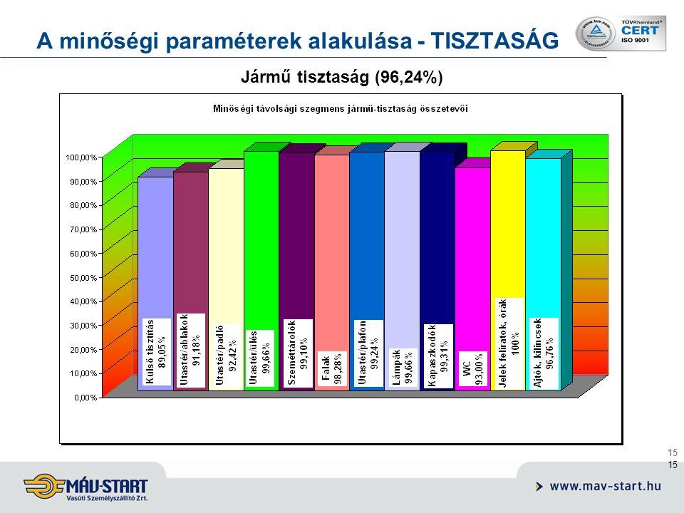 15 A minőségi paraméterek alakulása - TISZTASÁG Jármű tisztaság (96,24%)
