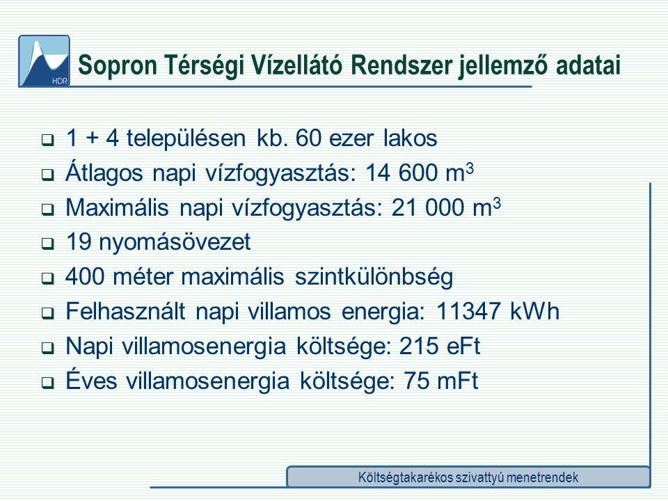 Költségtakarékos szivattyú menetrendek Sopron Térségi Vízellátó Rendszer jellemző adatai  1 + 4 településen kb.