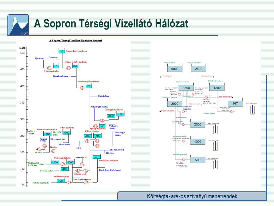Költségtakarékos szivattyú menetrendek A Sopron Térségi Vízellátó Hálózat