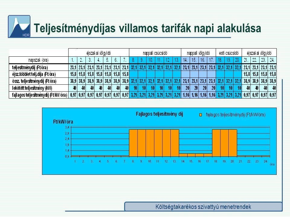 Költségtakarékos szivattyú menetrendek Teljesítménydíjas villamos tarifák napi alakulása